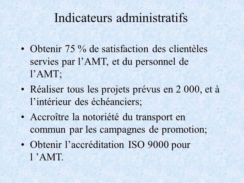 Indicateurs administratifs Obtenir 75 % de satisfaction des clientèles servies par lAMT, et du personnel de lAMT; Réaliser tous les projets prévus en 2 000, et à lintérieur des échéanciers; Accroître la notoriété du transport en commun par les campagnes de promotion; Obtenir laccréditation ISO 9000 pour l AMT.