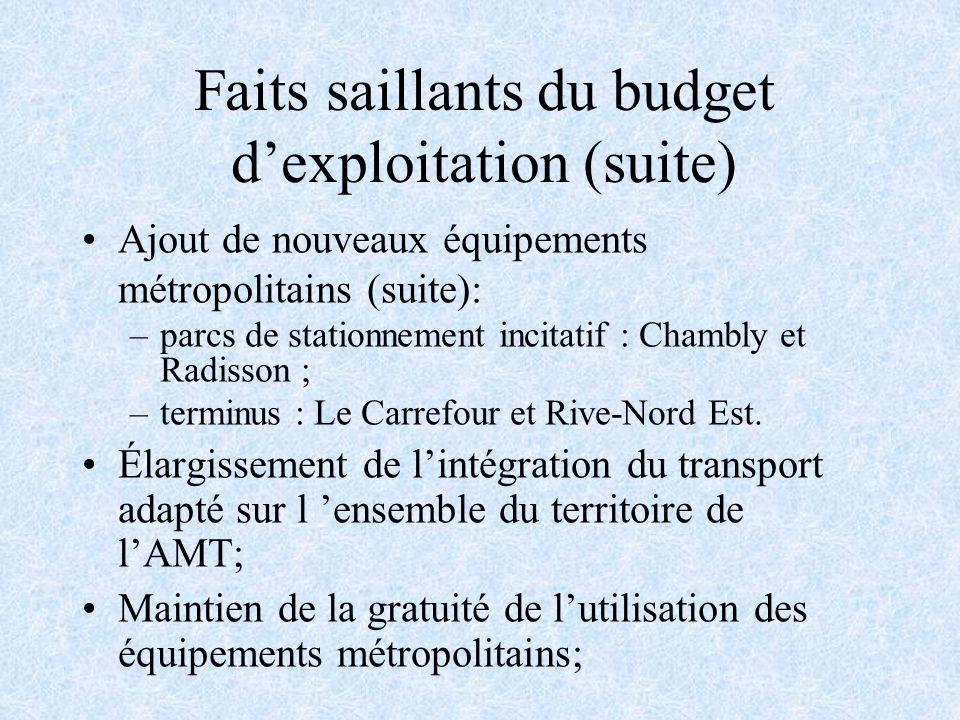 Faits saillants du budget dexploitation (suite) Ajout de nouveaux équipements métropolitains (suite): –parcs de stationnement incitatif : Chambly et Radisson ; –terminus : Le Carrefour et Rive-Nord Est.