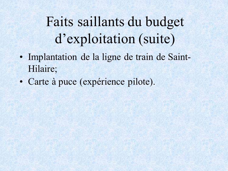 Faits saillants du budget dexploitation (suite) Implantation de la ligne de train de Saint- Hilaire; Carte à puce (expérience pilote).