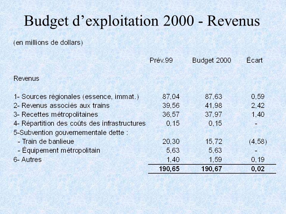 Budget dexploitation 2000 - Revenus