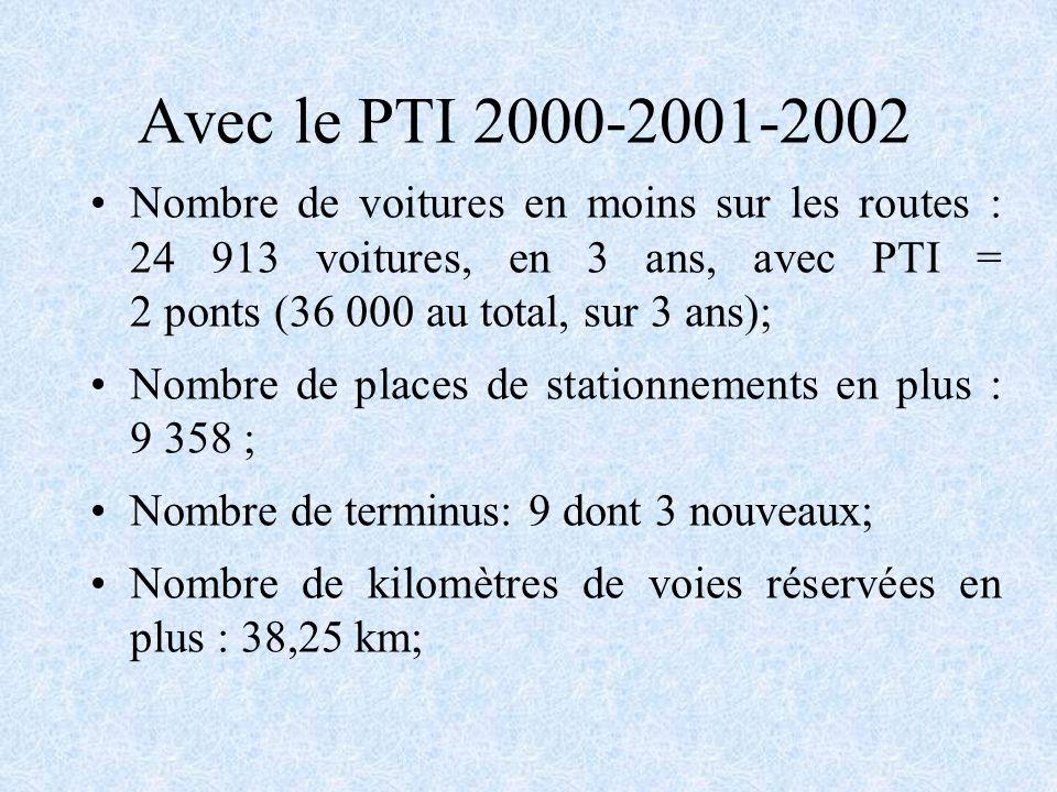 Avec le PTI 2000-2001-2002 Nombre de voitures en moins sur les routes : 24 913 voitures, en 3 ans, avec PTI = 2 ponts (36 000 au total, sur 3 ans); Nombre de places de stationnements en plus : 9 358 ; Nombre de terminus: 9 dont 3 nouveaux; Nombre de kilomètres de voies réservées en plus : 38,25 km;