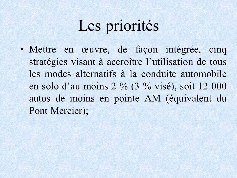 Les priorités Mettre en œuvre, de façon intégrée, cinq stratégies visant à accroître lutilisation de tous les modes alternatifs à la conduite automobile en solo dau moins 2 % (3 % visé), soit 12 000 autos de moins en pointe AM (équivalent du Pont Mercier);