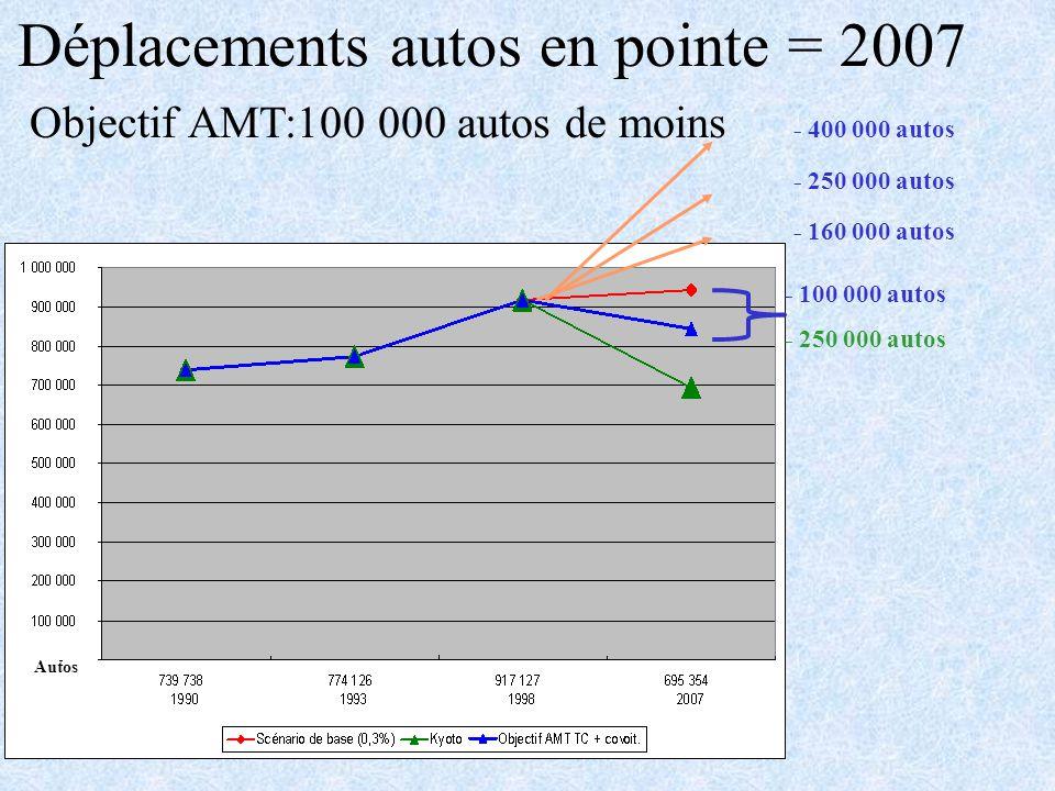 Déplacements autos en pointe = 2007 Objectif AMT:100 000 autos de moins - 100 000 autos - 250 000 autos - 400 000 autos - 250 000 autos - 160 000 autos Autos