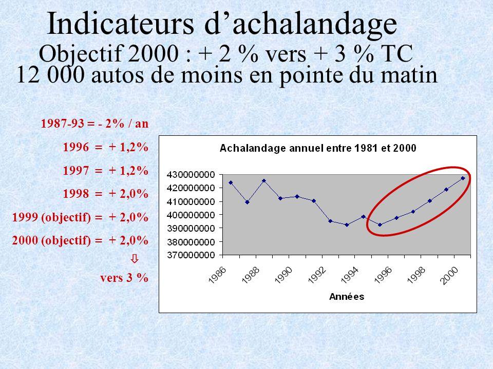 Indicateurs dachalandage Objectif 2000 : + 2 % vers + 3 % TC 12 000 autos de moins en pointe du matin 1987-93 = - 2% / an 1996 = + 1,2% 1997 = + 1,2% 1998 = + 2,0% 1999 (objectif) = + 2,0% 2000 (objectif) = + 2,0% vers 3 %