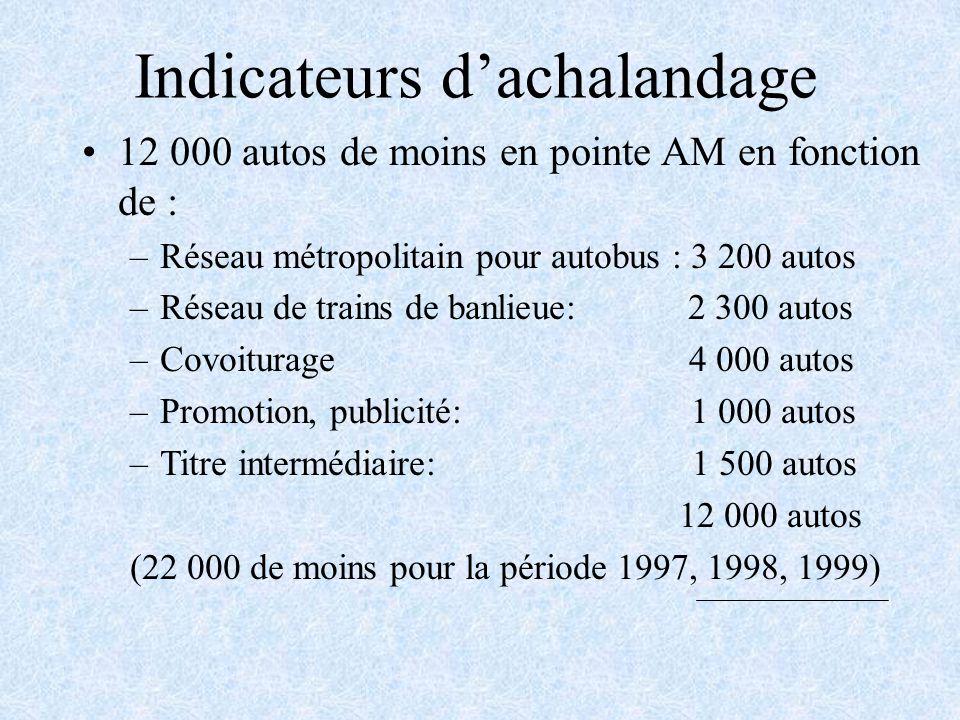 Indicateurs dachalandage 12 000 autos de moins en pointe AM en fonction de : –Réseau métropolitain pour autobus : 3 200 autos –Réseau de trains de banlieue: 2 300 autos –Covoiturage 4 000 autos –Promotion, publicité: 1 000 autos –Titre intermédiaire: 1 500 autos 12 000 autos (22 000 de moins pour la période 1997, 1998, 1999)
