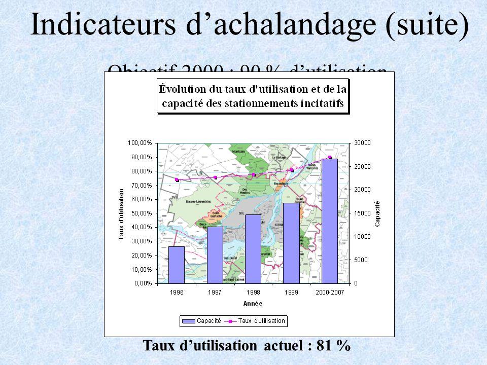 Indicateurs dachalandage (suite) Objectif 2000 : 90 % dutilisation Taux dutilisation actuel : 81 %