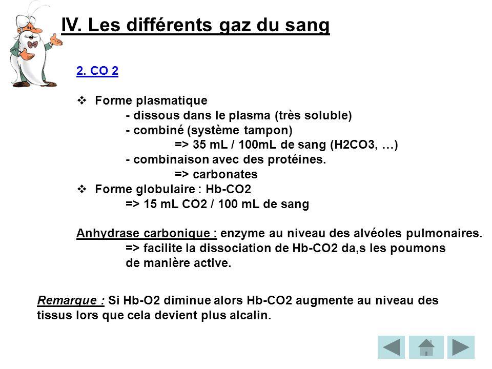 IV.Les différents gaz du sang 2.
