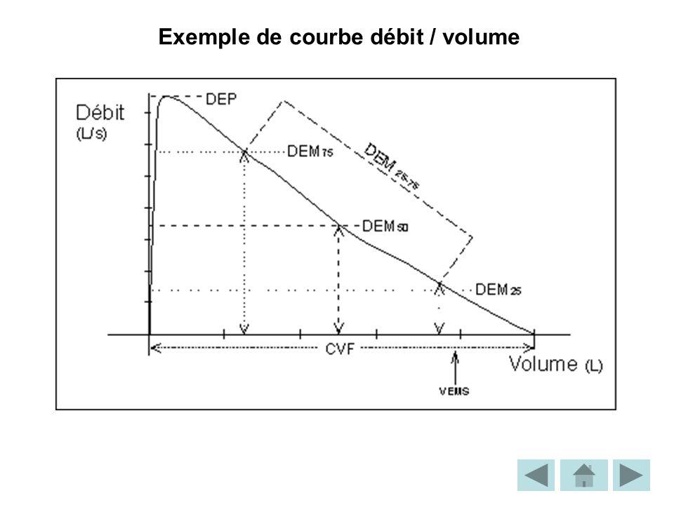 Exemple de courbe débit / volume