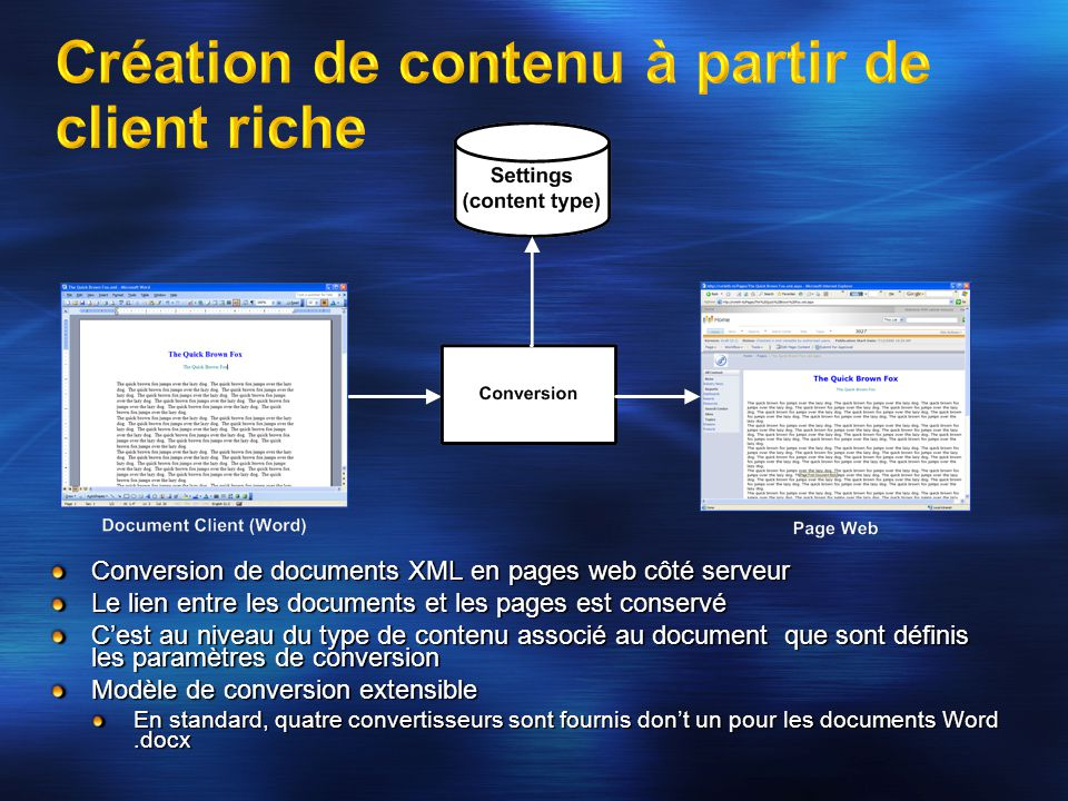 Conversion de documents XML en pages web côté serveur Le lien entre les documents et les pages est conservé Cest au niveau du type de contenu associé