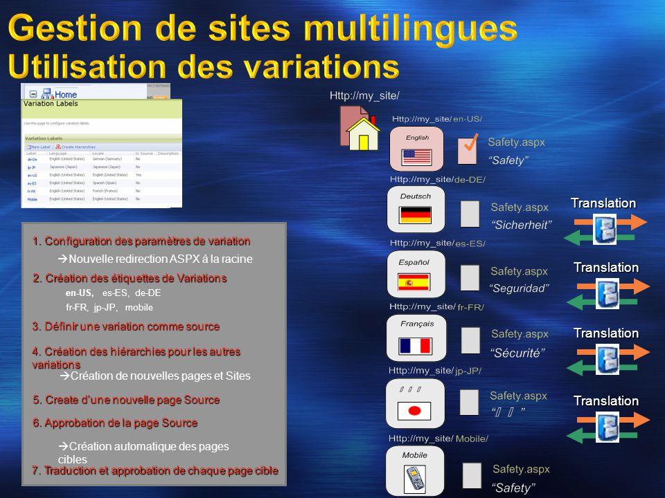 1. Configuration des paramètres de variation Nouvelle redirection ASPX à la racine 2. Création des étiquettes de Variations en-US, es-ES, de-DE fr-FR,