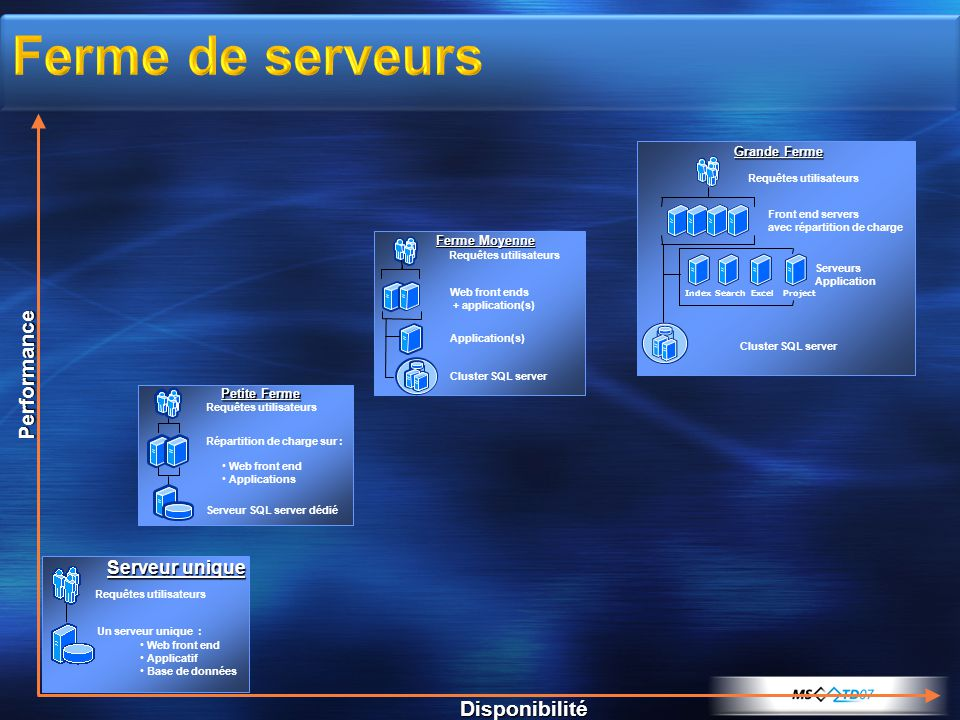 Requêtes utilisateurs Front end servers avec répartition de charge Serveurs Application Cluster SQL server IndexSearchExcel Project Grande Ferme Requê