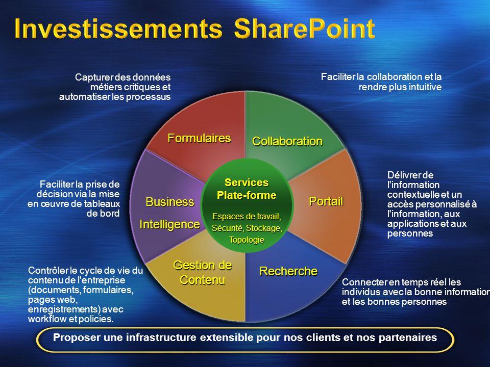 Investissements SharePoint Faciliter la collaboration et la rendre plus intuitive Collaboration Formulaires Portail Délivrer de l'information contextu