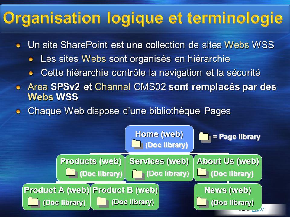 Présentation des services « Web Content Management » de SharePoint Server 2007 Organisation logique du contenu Sécurité, Topologie et Déploiement Migration de sites Microsoft CMS 2002 vers SharePoint Server 2007