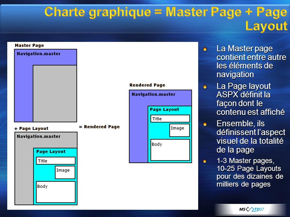 Exécution de la page : Accès à litem décrit par lURL Accès à la colonne Page Layout Remplissage des contrôles à partir des champs de litem Accès à la master page Production de la page Hérité de WSS: Gestion des versions, Check-in/Check-out Types de contenu Contrôle daccès Workflow