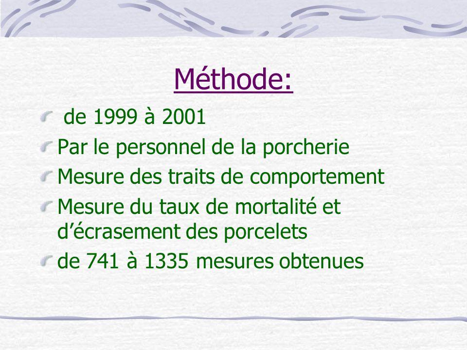 Conclusion La sélection sur la réponse aux tests de cris et dévitement augmenterait la survie des porcelets, puisque ces traits sont corrélés.