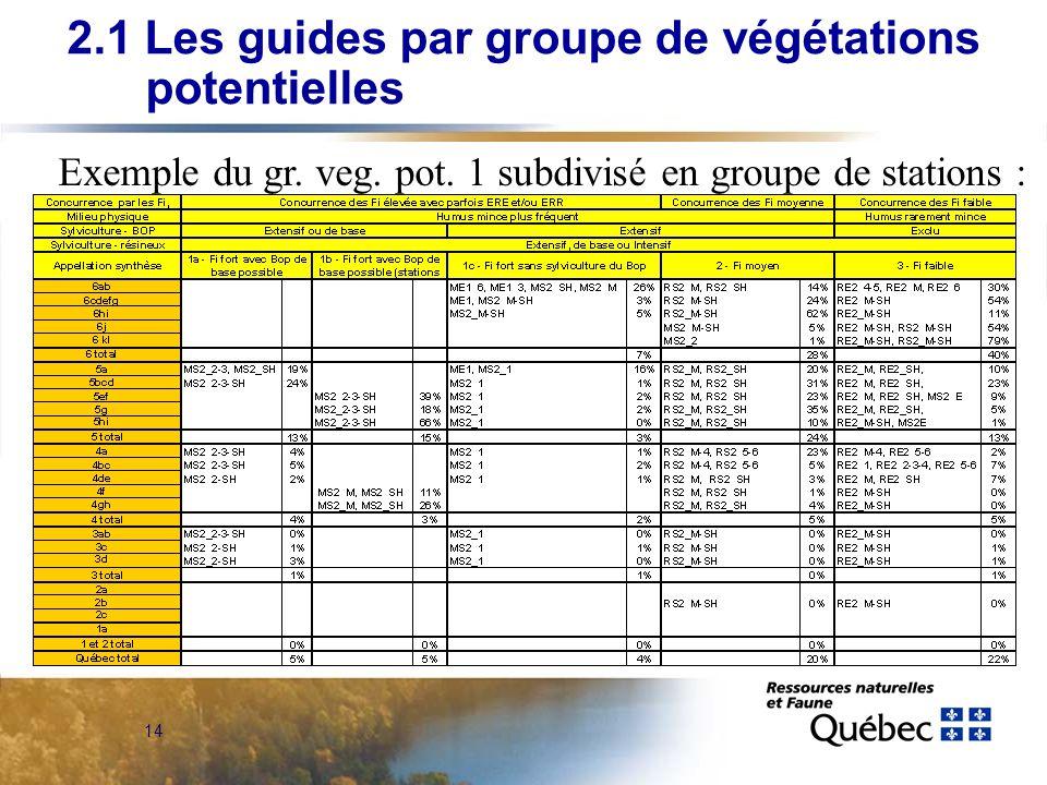 14 Exemple du gr. veg. pot. 1 subdivisé en groupe de stations : 2.1 Les guides par groupe de végétations potentielles