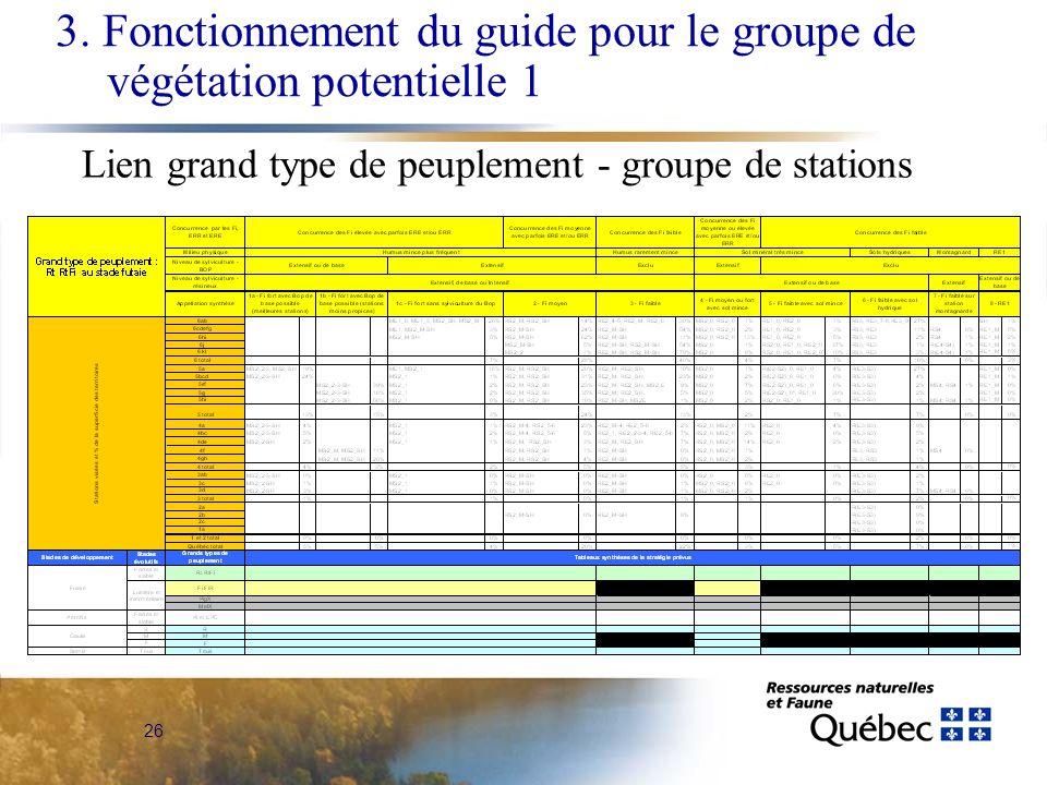 26 3. Fonctionnement du guide pour le groupe de végétation potentielle 1 Lien grand type de peuplement - groupe de stations