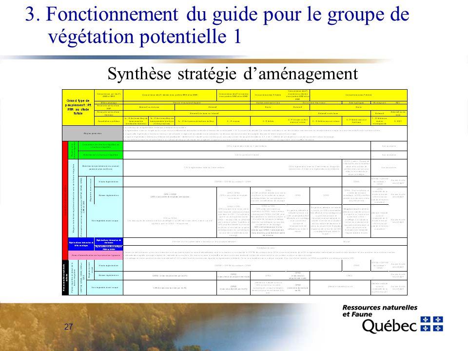 27 3. Fonctionnement du guide pour le groupe de végétation potentielle 1 Synthèse stratégie daménagement