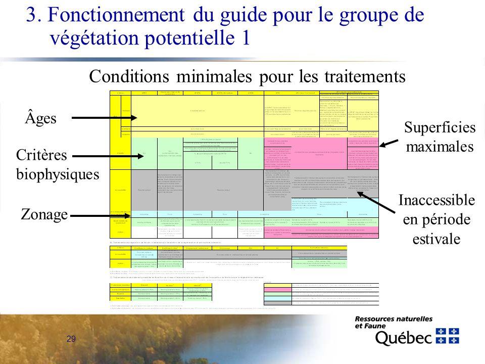 29 Âges Critères biophysiques Inaccessible en période estivale Zonage Superficies maximales 3. Fonctionnement du guide pour le groupe de végétation po