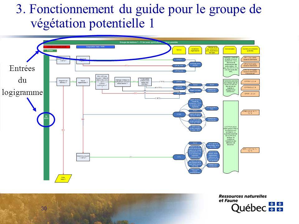 30 Entrées du logigramme 3. Fonctionnement du guide pour le groupe de végétation potentielle 1