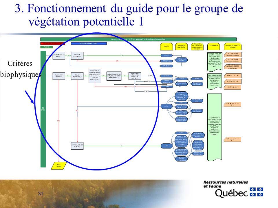 31 Critères biophysiques 3. Fonctionnement du guide pour le groupe de végétation potentielle 1