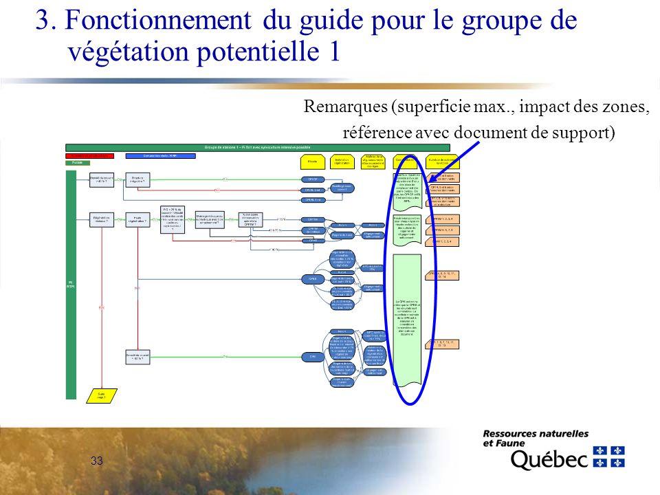 33 Remarques (superficie max., impact des zones, référence avec document de support) 3. Fonctionnement du guide pour le groupe de végétation potentiel