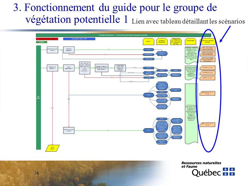 34 3. Fonctionnement du guide pour le groupe de végétation potentielle 1 Lien avec tableau détaillant les scénarios