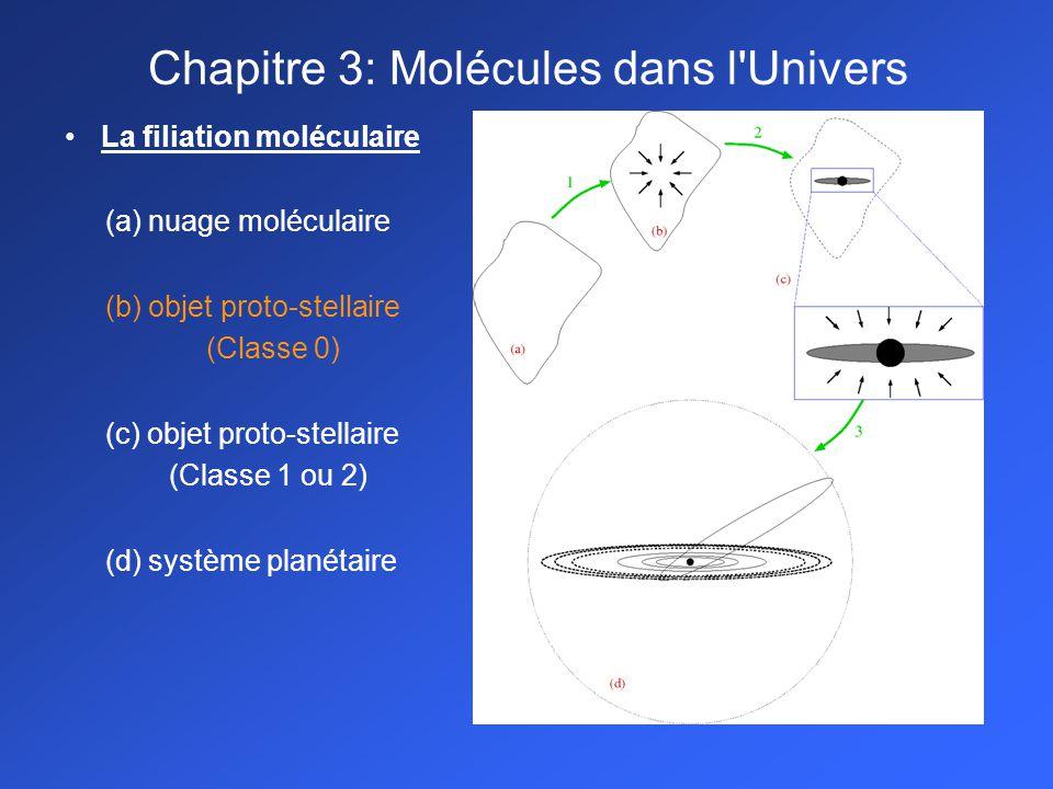 La filiation moléculaire (a) nuage moléculaire (b) objet proto-stellaire (Classe 0) (c) objet proto-stellaire (Classe 1 ou 2) (d) système planétaire C