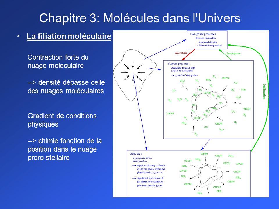 La filiation moléculaire Chapitre 3: Molécules dans l Univers Contraction forte du nuage moleculaire --> densité dépasse celle des nuages moléculaires Gradient de conditions physiques --> chimie fonction de la position dans le nuage proro-stellaire