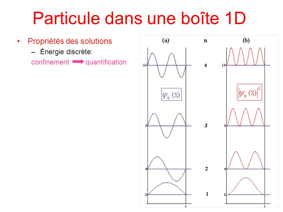 Propriétés des solutions –Énergie discrète: confinement quantification Particule dans une boîte 1D