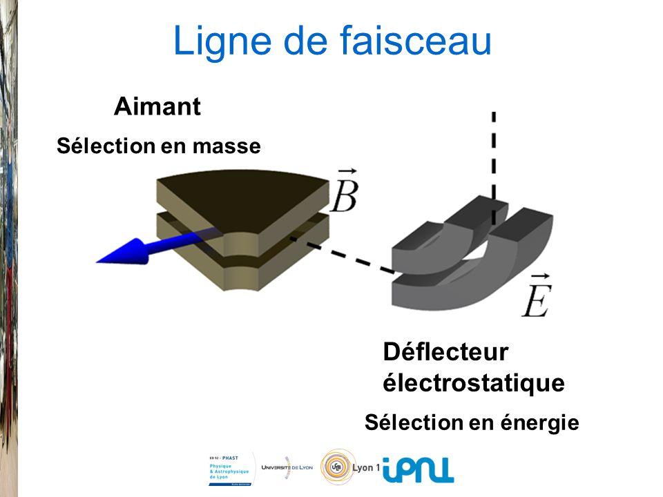 Ligne de faisceau Sélection en énergie Sélection en masse Déflecteur électrostatique Aimant