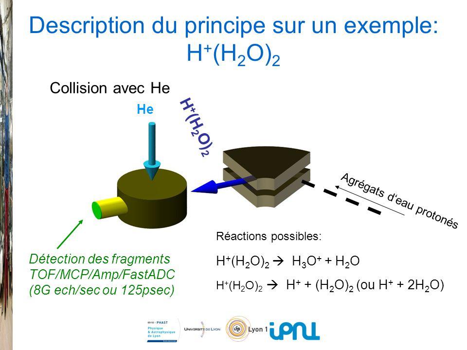 Description du principe sur un exemple: H + (H 2 O) 2 Collision avec He H + (H 2 O) 2 H 3 O + + H 2 O H + (H 2 O) 2 H + + (H 2 O) 2 (ou H + + 2H 2 O) He H + (H 2 O) 2 Agrégats deau protonés Réactions possibles: Détection des fragments TOF/MCP/Amp/FastADC (8G ech/sec ou 125psec)