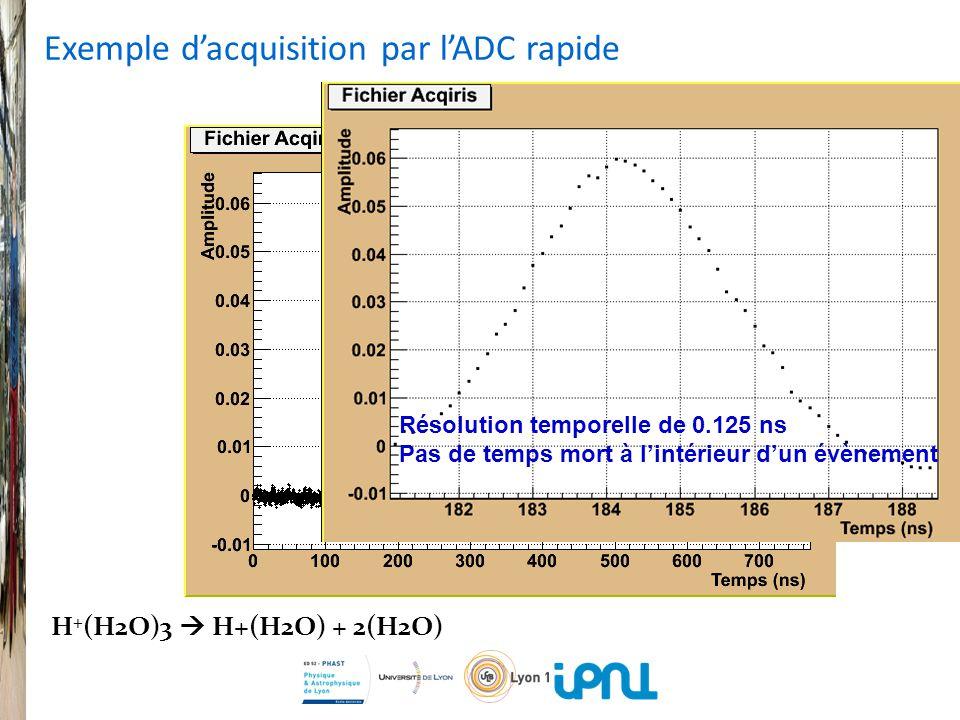 Résolution temporelle de 0.125 ns Pas de temps mort à lintérieur dun évènement H + (H2O)3 H+(H2O) + 2(H2O) Exemple dacquisition par lADC rapide