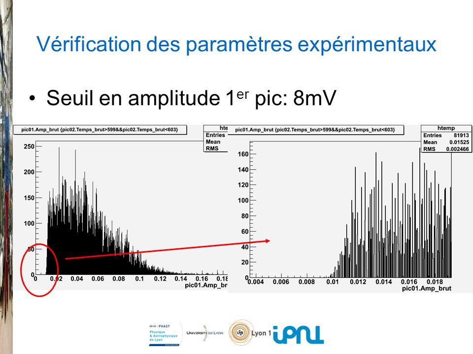 Vérification des paramètres expérimentaux Seuil en amplitude 1 er pic: 8mV