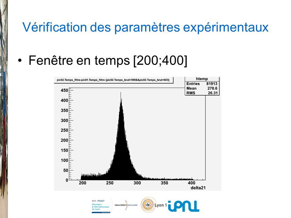 Vérification des paramètres expérimentaux Fenêtre en temps [200;400]