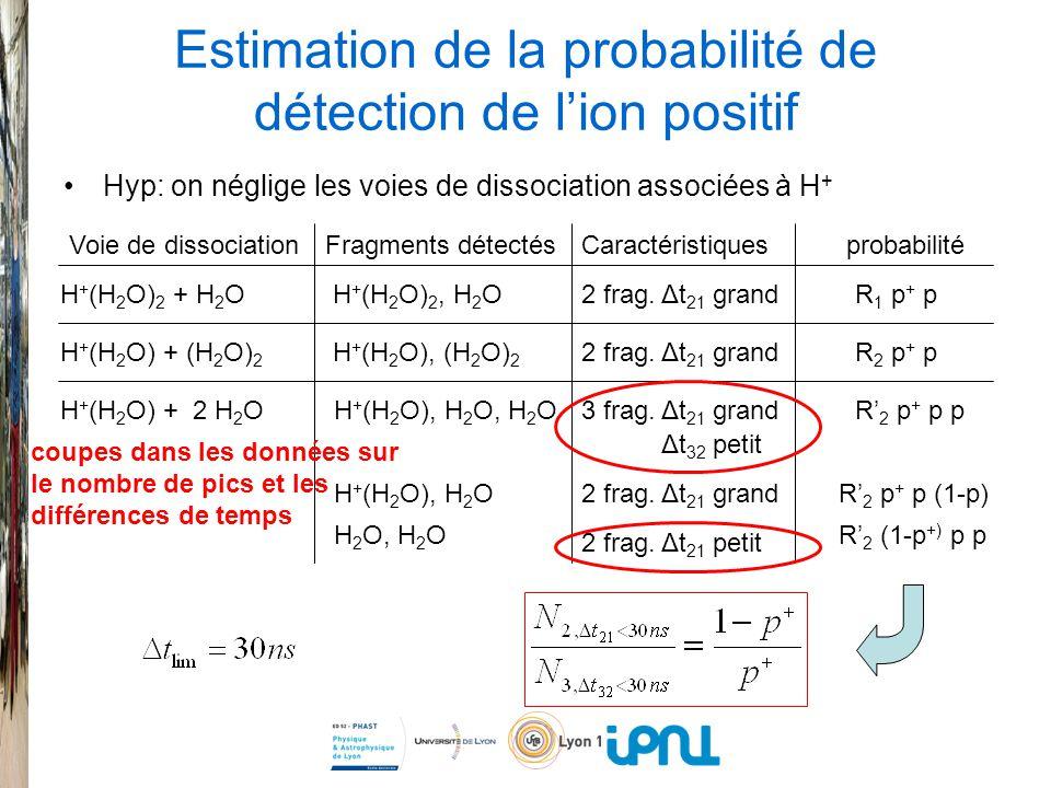 Estimation de la probabilité de détection de lion positif Hyp: on néglige les voies de dissociation associées à H + Voie de dissociationFragments détectésprobabilitéCaractéristiques H + (H 2 O) 2 + H 2 O H + (H 2 O) + (H 2 O) 2 H + (H 2 O) + 2 H 2 O R 1 p + p R 2 p + p R 2 p + p p R 2 p + p (1-p) R 2 (1-p +) p p H + (H 2 O) 2, H 2 O H + (H 2 O), (H 2 O) 2 H + (H 2 O), H 2 O, H 2 O H + (H 2 O), H 2 O H 2 O, H 2 O 2 frag.