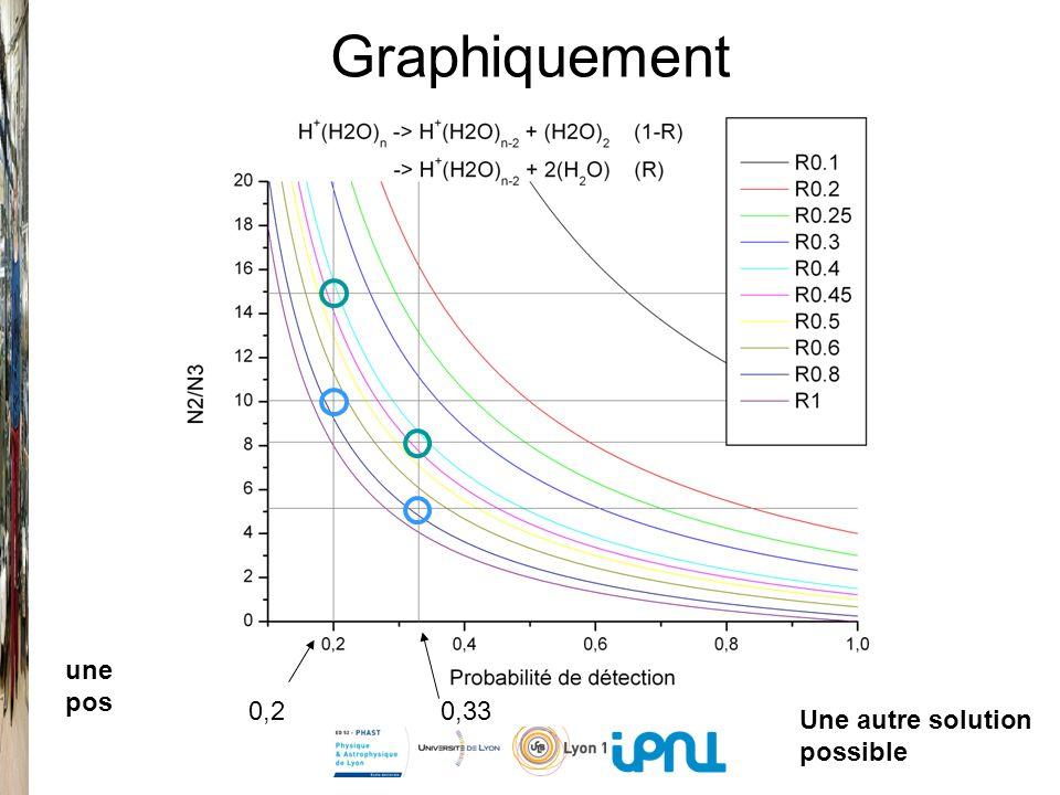 Graphiquement 14.93 8.16 10.04 5.15 0.290.49 une solution possible Une autre solution possible 0,20,33