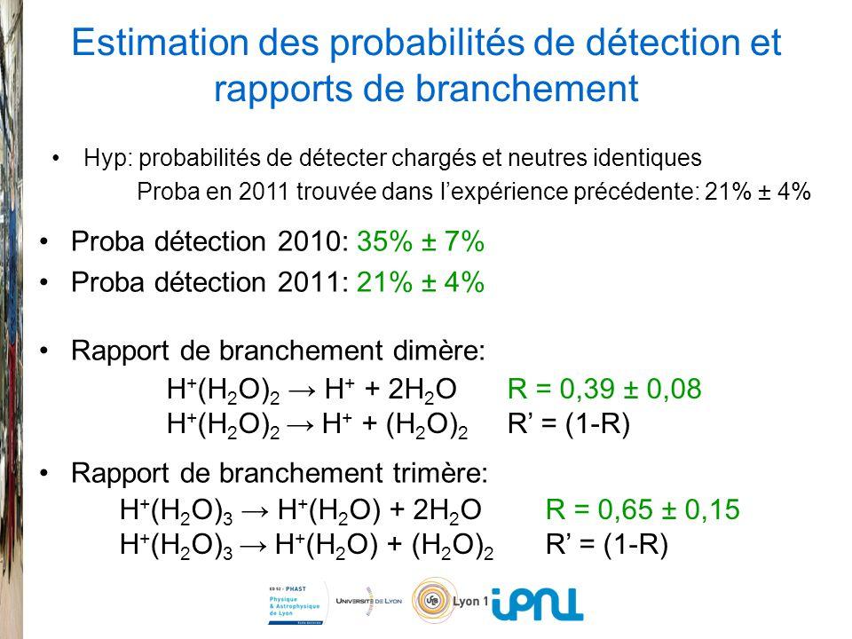 Estimation des probabilités de détection et rapports de branchement Proba détection 2010: 35% ± 7% Proba détection 2011: 21% ± 4% Rapport de branchement dimère: Rapport de branchement trimère: Hyp: probabilités de détecter chargés et neutres identiques Proba en 2011 trouvée dans lexpérience précédente: 21% ± 4% H + (H 2 O) 2 H + + 2H 2 O R = 0,39 ± 0,08 H + (H 2 O) 2 H + + (H 2 O) 2 R = (1-R) H + (H 2 O) 3 H + (H 2 O) + 2H 2 O R = 0,65 ± 0,15 H + (H 2 O) 3 H + (H 2 O) + (H 2 O) 2 R = (1-R)