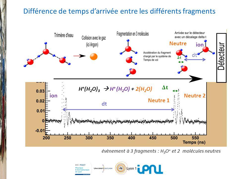 ion Neutre 1 Neutre 2 évènement à 3 fragments : H 3 O + et 2 molécules neutres Différence de temps darrivée entre les différents fragments ion Neutre H + (H 2 O) 3 H + (H 2 O) + 2(H 2 O) ΔtΔt ΔtΔt dt