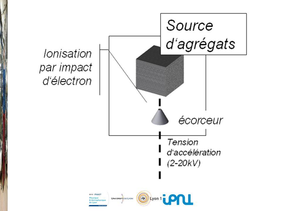 10 -4 mbar P0P0 diaphragme ( 20 ou 50 μm) 10 -6 mbar H2OH2O He ou Ar M vers pompe à diffusion 1200 l/s vers pompe à diffusion 1200 l/s M : manomètre (1mbar-3bar) : vanne : T° régulée (~130°C) : T° régulée (~100°C) P 0 : Pression de stagnation (1-2bar) Schéma densemble de la source dagrégats ioniseur filaments de tungstène
