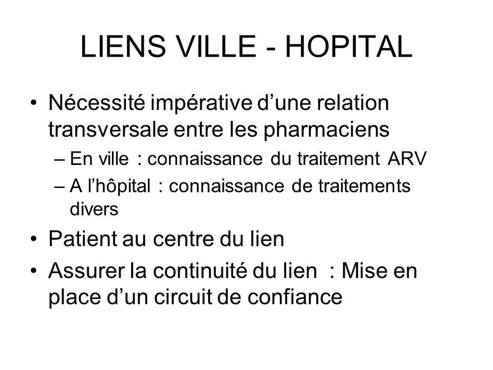 LIENS VILLE - HOPITAL Nécessité impérative dune relation transversale entre les pharmaciens –En ville : connaissance du traitement ARV –A lhôpital : c