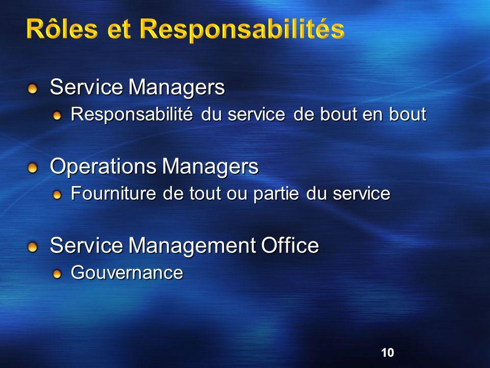 Service Managers Responsabilité du service de bout en bout Operations Managers Fourniture de tout ou partie du service Service Management Office Gouve