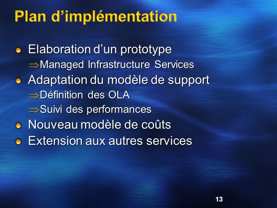 Elaboration dun prototype Managed Infrastructure Services Managed Infrastructure Services Adaptation du modèle de support Définition des OLA Définitio