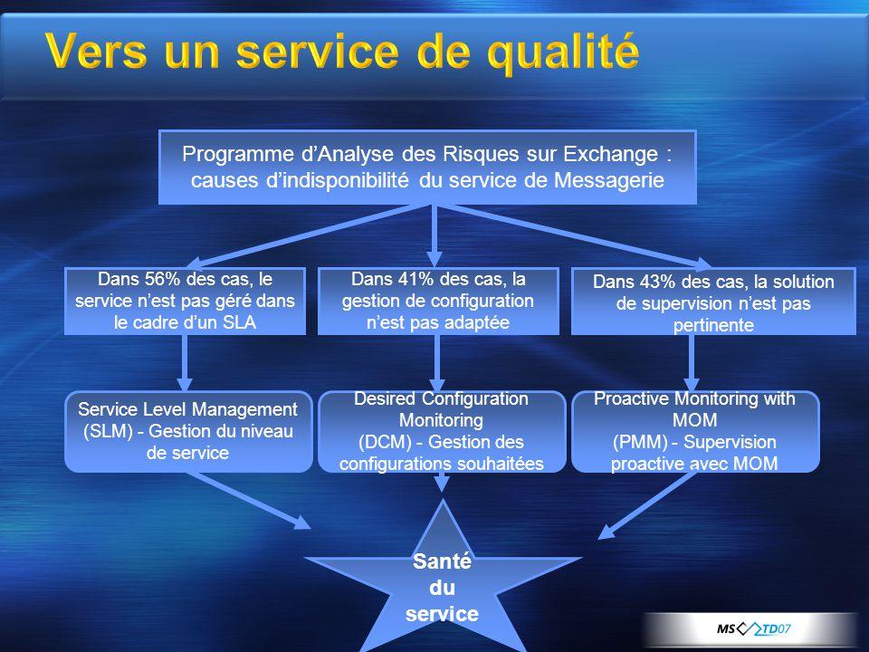 Programme dAnalyse des Risques sur Exchange : causes dindisponibilité du service de Messagerie Dans 56% des cas, le service nest pas géré dans le cadr