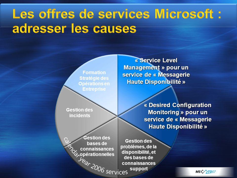 « Service Level Management » pour un service de « Messagerie Haute Disponibilité » Gestion des problèmes, de la disponibilité, et des bases de connais