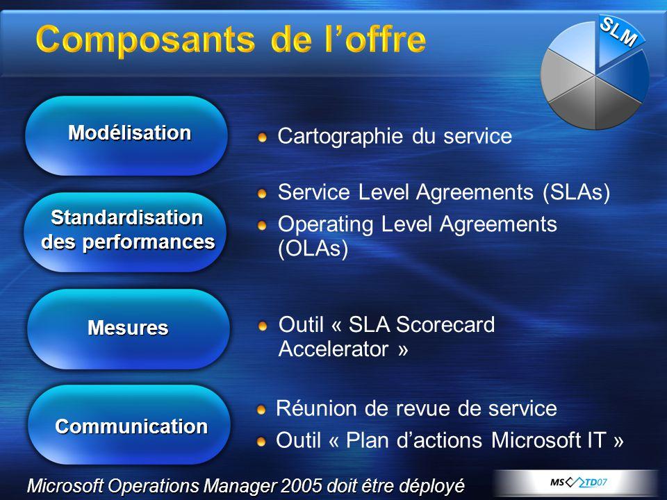 Service Level Agreements (SLAs) Operating Level Agreements (OLAs) Réunion de revue de service Outil « Plan dactions Microsoft IT » Modélisation Modéli
