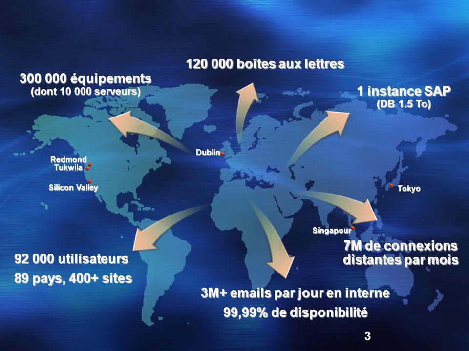 3 Tokyo Dublin Singapour 120 000 boîtes aux lettres RedmondTukwila 3M+ emails par jour en interne 99,99% de disponibilité 92 000 utilisateurs 89 pays, 400+ sites 300 000 équipements (dont 10 000 serveurs) 1 instance SAP (DB 1.5 To) Silicon Valley 7M de connexions distantes par mois