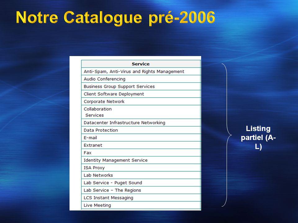 Listing partiel (A- L)