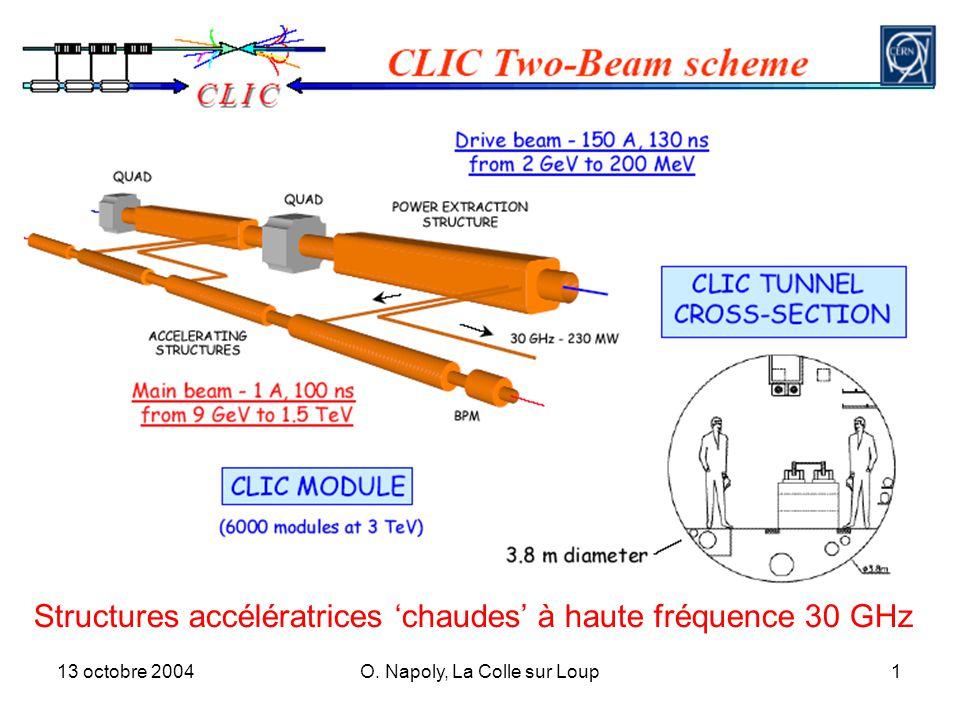 13 octobre 2004O. Napoly, La Colle sur Loup1 Structures accélératrices chaudes à haute fréquence 30 GHz