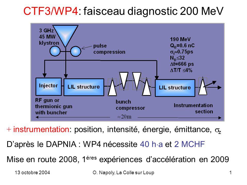 13 octobre 2004O. Napoly, La Colle sur Loup1 CTF3/WP4: faisceau diagnostic 200 MeV + instrumentation: position, intensité, énergie, émittance, z Daprè